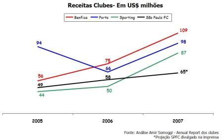 comparativo-receitas-clubes2.jpg