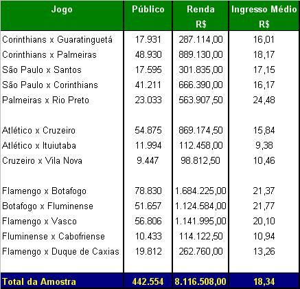 PùblicoxRenda - Regionais2008