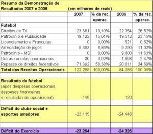 Corinthians-resultados de 2007