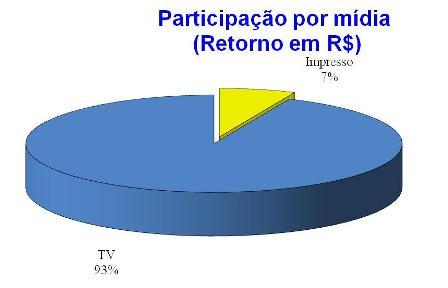 Participação por mídia