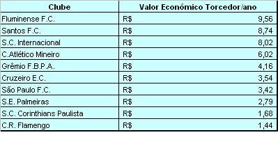 Valor Econômico do Torcedor